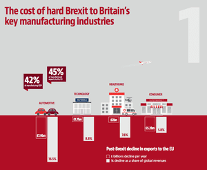 Impact of a Hard Brexit