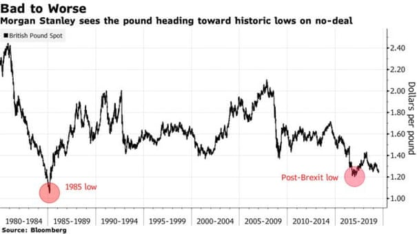 Pound could 'hit parity' with US dollar after no-deal Brexit