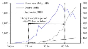 Graph showing new cases of coronavirus after Wuhan lockdown.