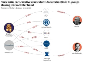 An illustrated chart showing the donations sent to conservative groups proposing for stricter voter laws.
