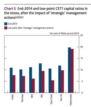 BoE Stress test