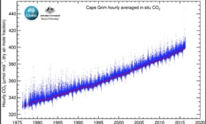 An atmospheric measuring station at Cape Grim in Australia is poised on the verge of 400ppm for the first time