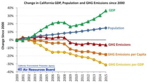 California GDP, population, and greenhouse gas emissions data.