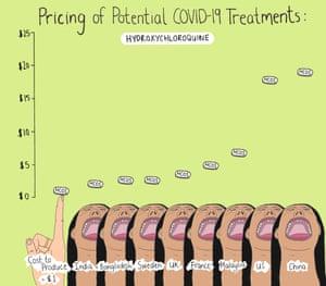 Hydroxychloroquine prices
