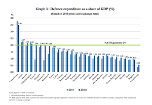 Chart showing defence spending by country as % of GDP