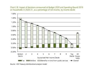 Distributional impact chart.