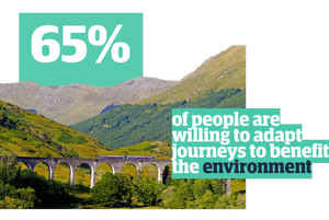 65% of people are willing to adapt journeys to benefit the environment