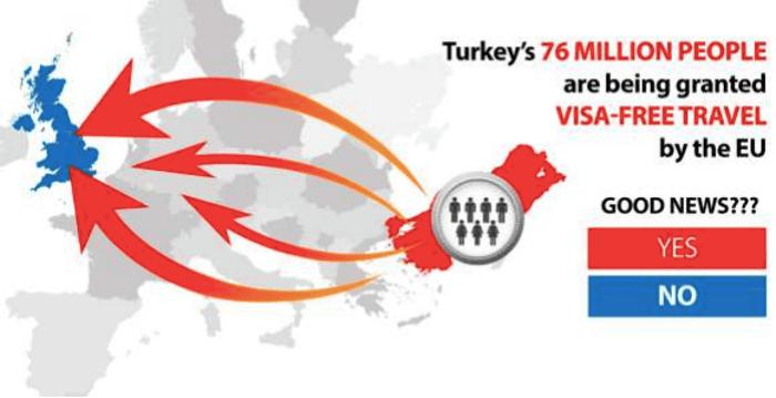 """Meme da campanha do Brexit pela saída da Grã-Bretanha da União Européia afirma que 76 milhões de turcos estariam """"invadindo"""" a Europa por meio da concessão de vistos pela União Européia."""