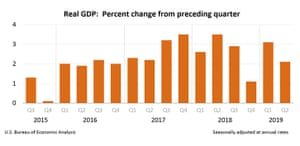 US economic growth slowed the second quarter of 2019.