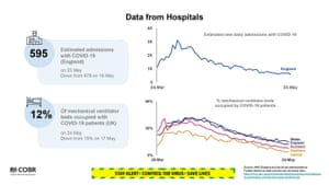 Data from hospitals presented at the UK's government's coronavirus press briefing