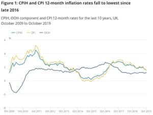 UK inflation chart