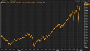 The S&P 500 in the 21st century: hitting new heights amid deep economic recession.