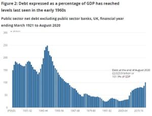 UK national debt
