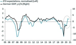 The Ifo survey suggests that the German economy will bounce back sharply from the Covid-19 recession.