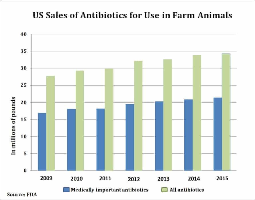 Antibiotic sales for farm animals
