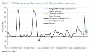 OBR forecasts, November 2020