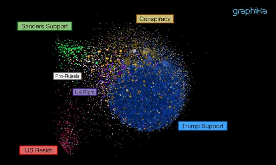 graphika analysis
