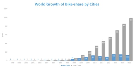 Public bike rental programs have grown worldwide and can be found in nearly 1,000 cities by the end of 2015, says Bikesharingmap.com.