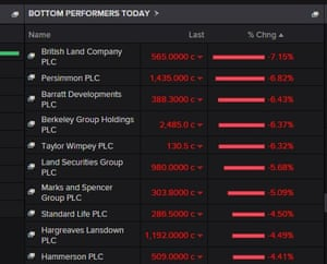 Biggest fallers on London's FTSE 100 index