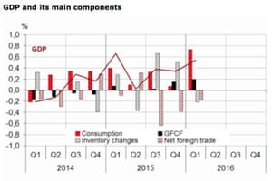 French growth figures