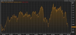 The FTSE 100 over the last two years
