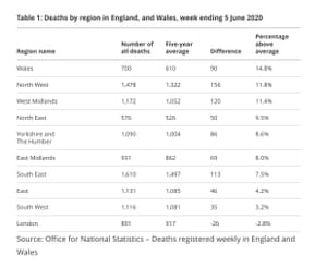 Excess deaths in first week of June in England and Wales by region.