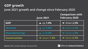UK economy by sector in June