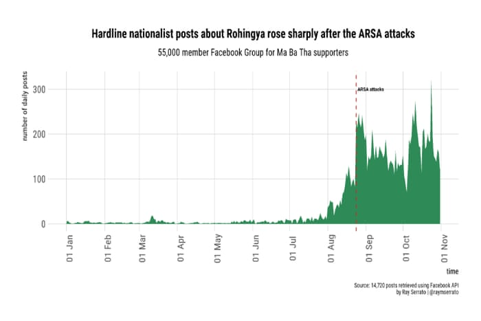 Revealed: Facebook hate speech exploded in Myanmar during Rohingya
