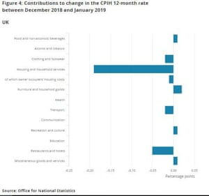 UK inflation, January 2019
