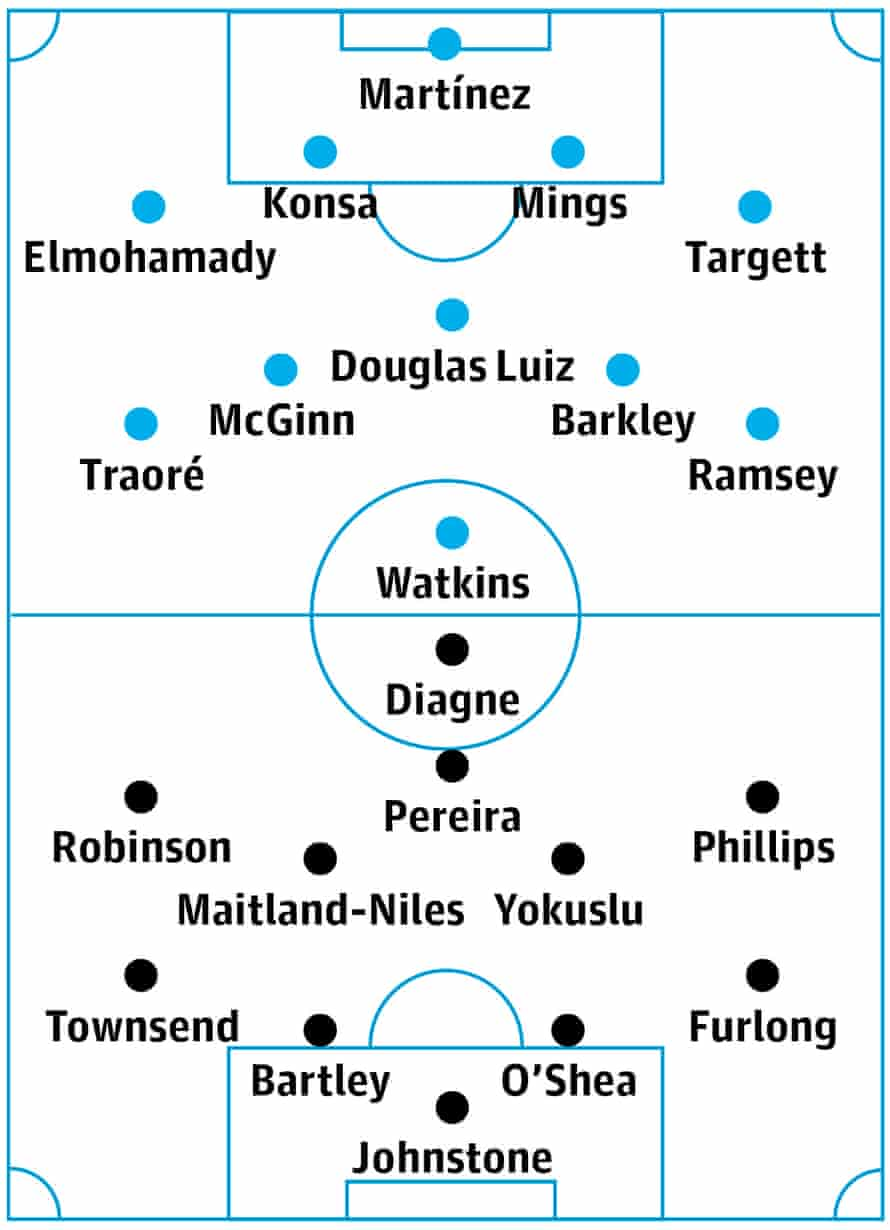 Aston Villa v West Brom: probable starters in bold, contenders in light