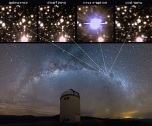 Upper panels: Snapshots of a nova lifecycle. Lower panel: The Milky Way over the Warsaw Telescope dome, Las Campanas Observatory.