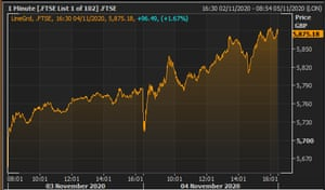 The FTSE 100 over the last two days