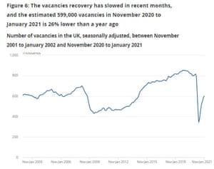 UK vacancies