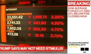 The Dow Jones industrial average is in a bear market