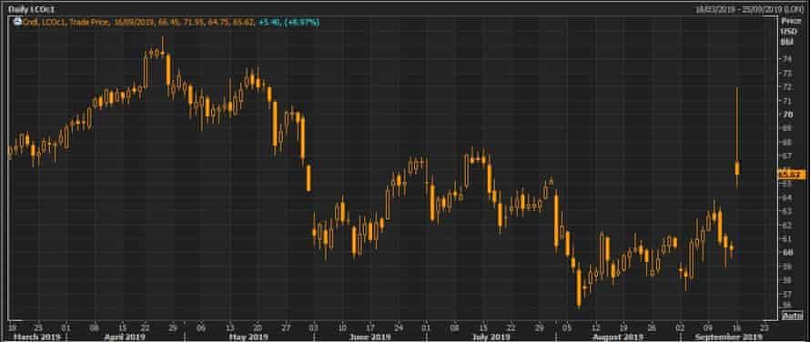 The Brent crude oil price