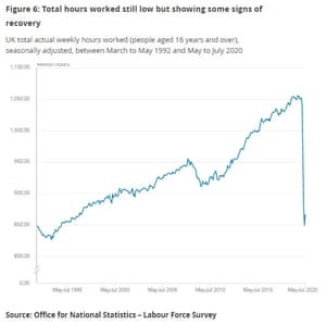 Hours worked across the UK economy