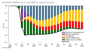 The impact of a no-deal Brexit on UK GDP