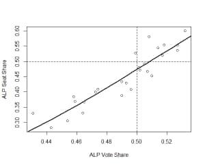ALP vote share v seat share