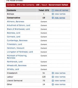 13 Tory peers who rebelled on Anderson amendment