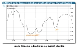 Current conditions in the eurozone