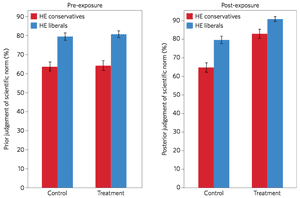 Perceptions of the expert consensus on human-caused global warming among high-education (HE) conservatives (red) and liberals (blue) before and after being informed about the 97% consensus.
