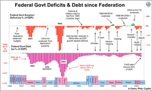 Australian federal government debt and deficits since federation