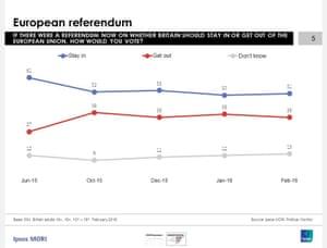 Ipsos Mori Poll on the EU referendum