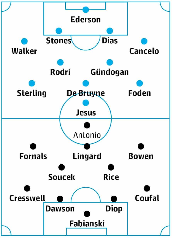 Manchester City v West Ham