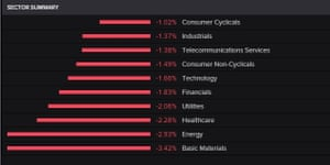 The FTSE 100 by sector.