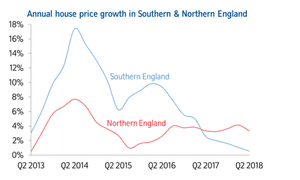 UK regional house price changes