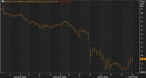 West Texas Intermediate futures prices have declined significantly over the course of the crisis.