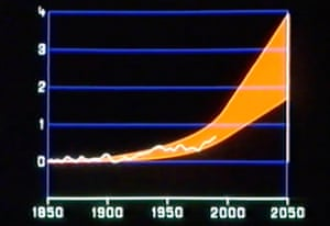 climate change graph screengrab from Climate of Concern