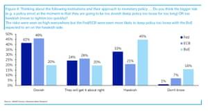 Deutsche Bank survey of investor predictions