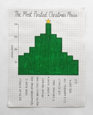 Home Alone tops the bar-chart Christmas tree.